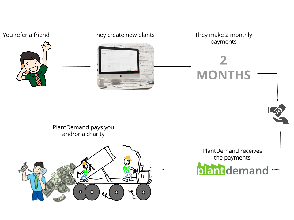 Referral Program Plant Scheduling
