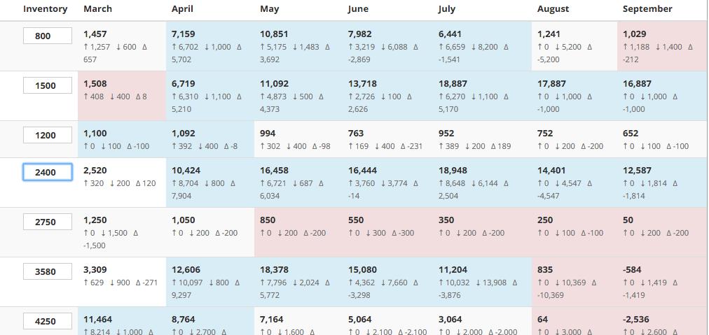 Plant Inventory Planning Online